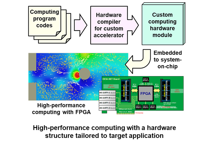 High-performance computing with a hardware structure tailored to target application