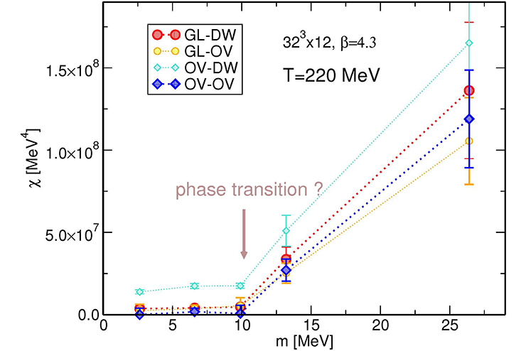 Topological susceptibility as a function of quark mass in two-flavor QCD