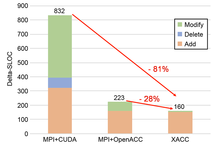 The XcalableACC code archived the comparable performance, from 95% to 99%, to the version of MPI and CUDA.