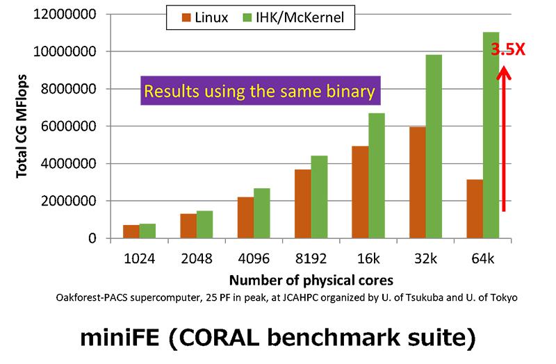 figure: miniFE (CORAL benchmark suite)