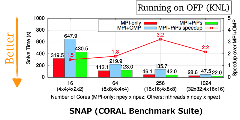 figure: SNAP(CORAL Benchmark Suite)
