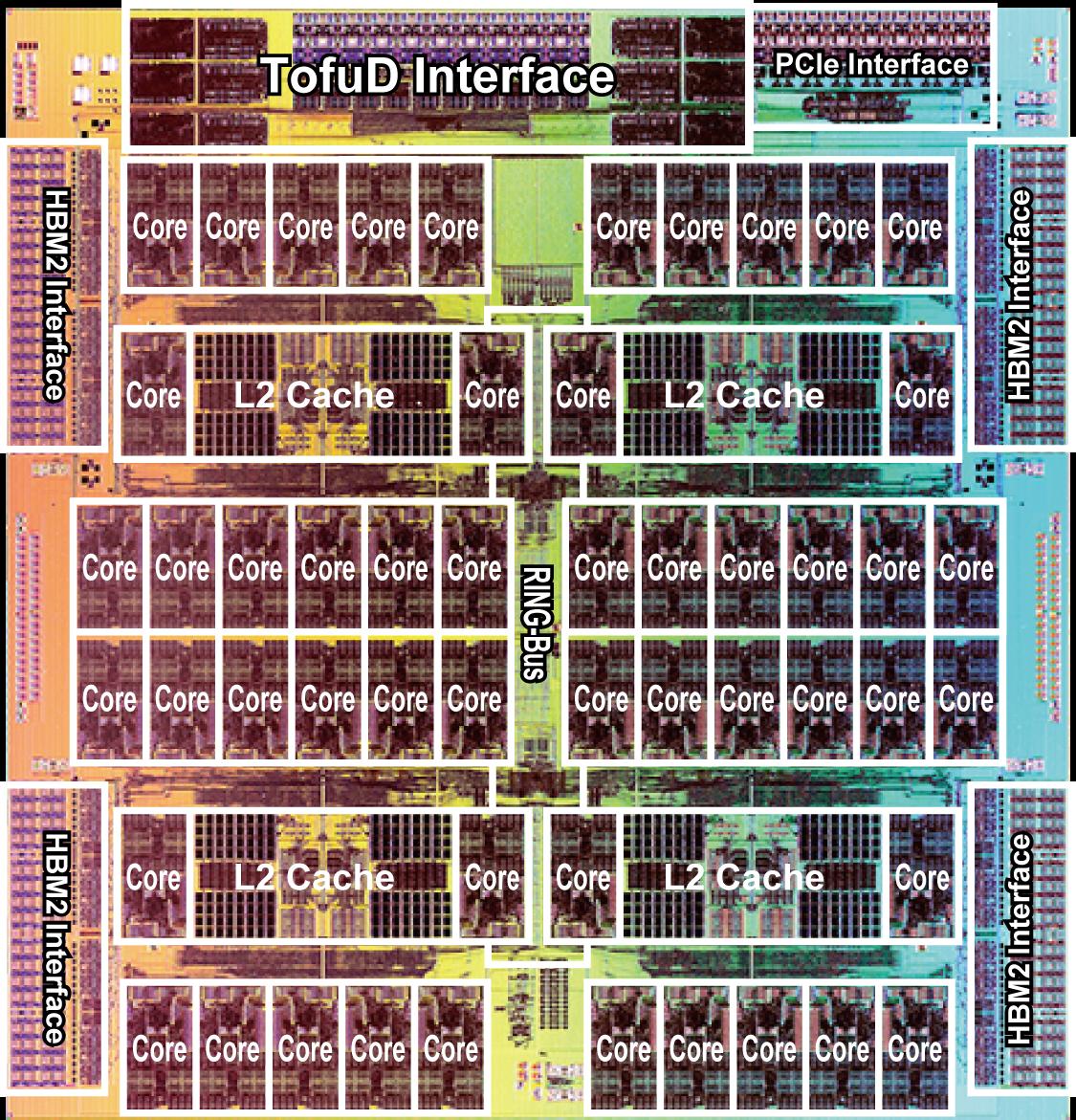 CPU-Die (Image courtesy of Fujitsu) (*) Click to enlarge