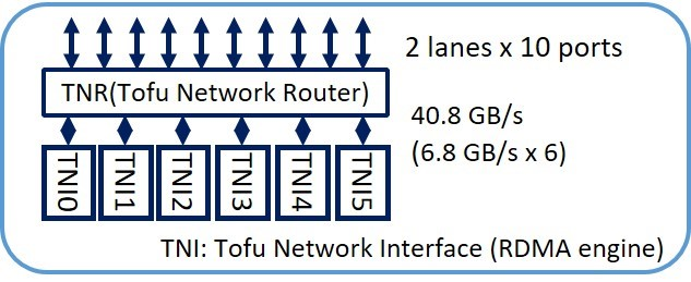 TofuD Interconnect structure