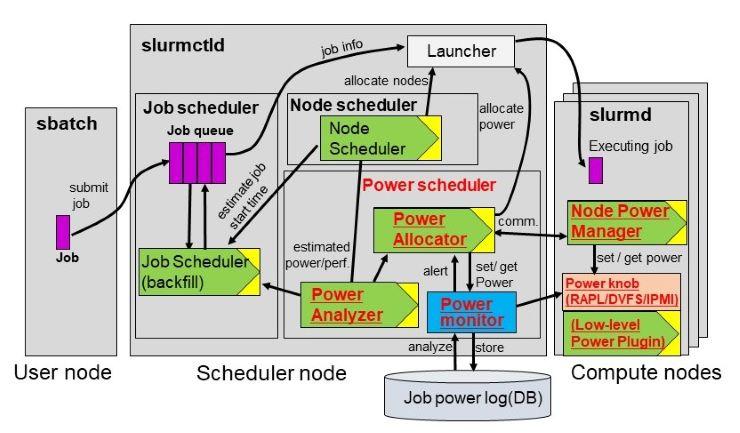 開発した電力管理機能をもつSlurmベースの資源管理ツール