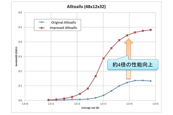 """図:「京」のMPIライブラリ """"Alltoallv""""の性能改善例"""