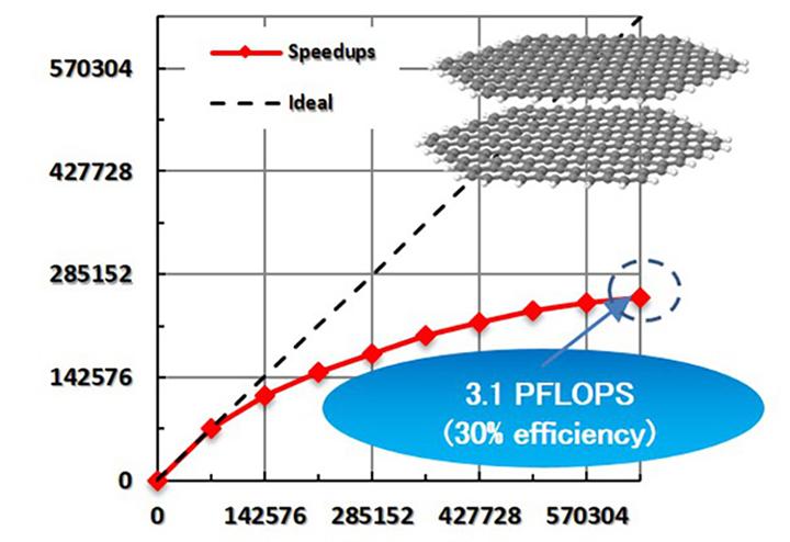 グラフ:NTChemの電子相関計算部の「京」での並列性能を示す