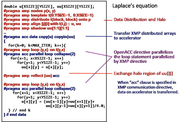 画像:XcalableMPの記述(赤)、OpenACCの記述(青)