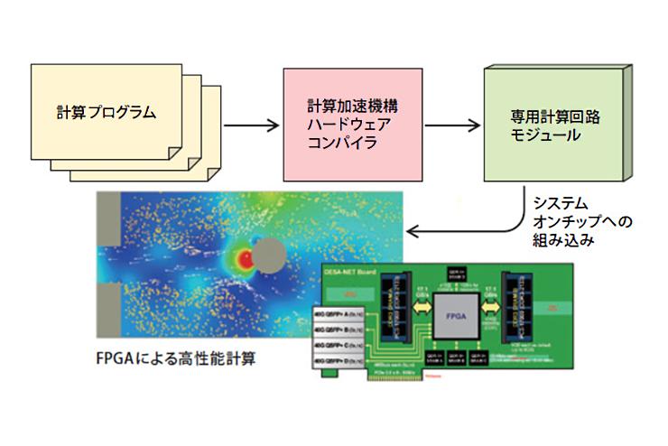 画像:専用ハードウェア構造への変換による高性能計算の実現