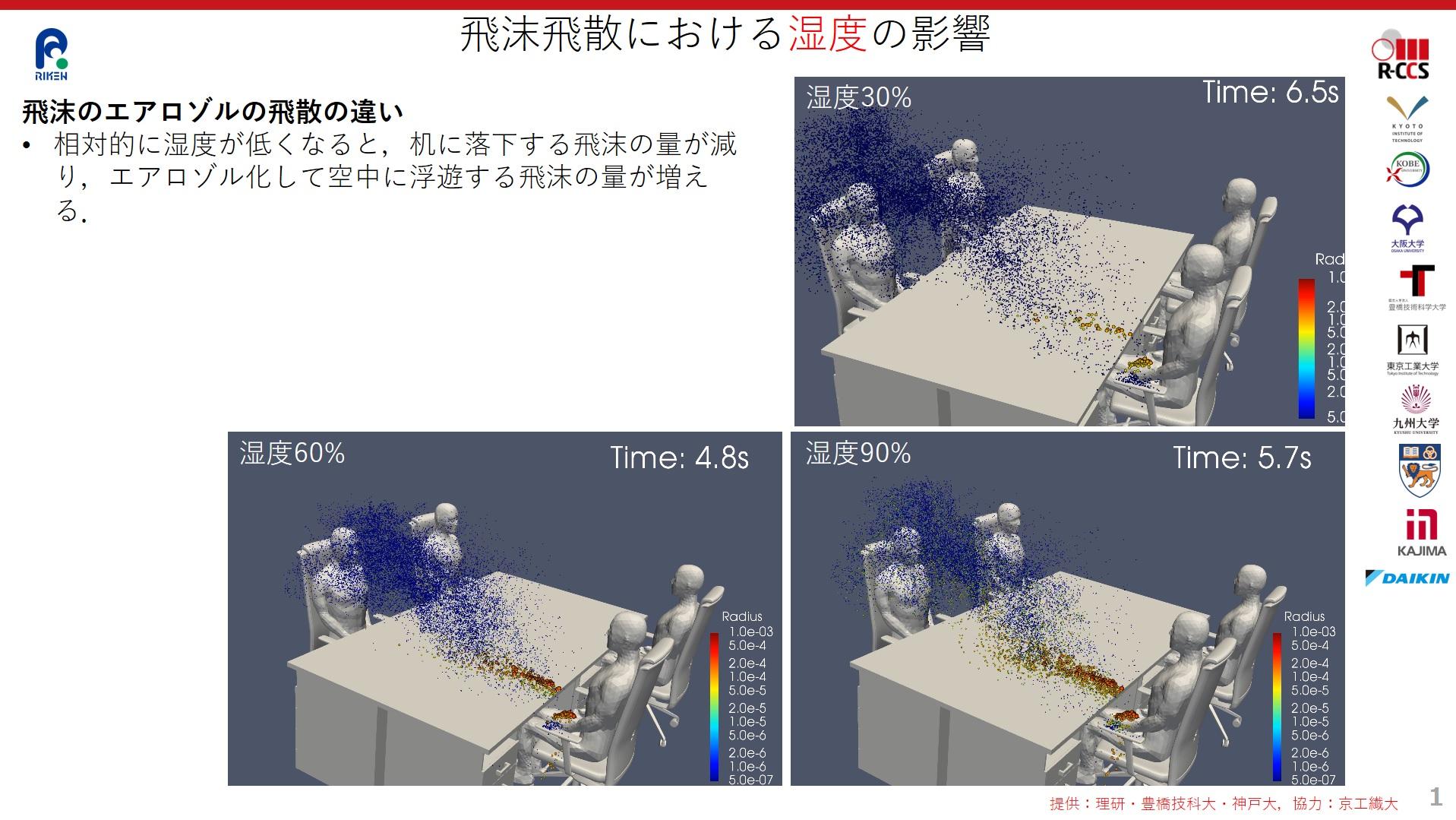 図:飛沫飛散における湿度の影響