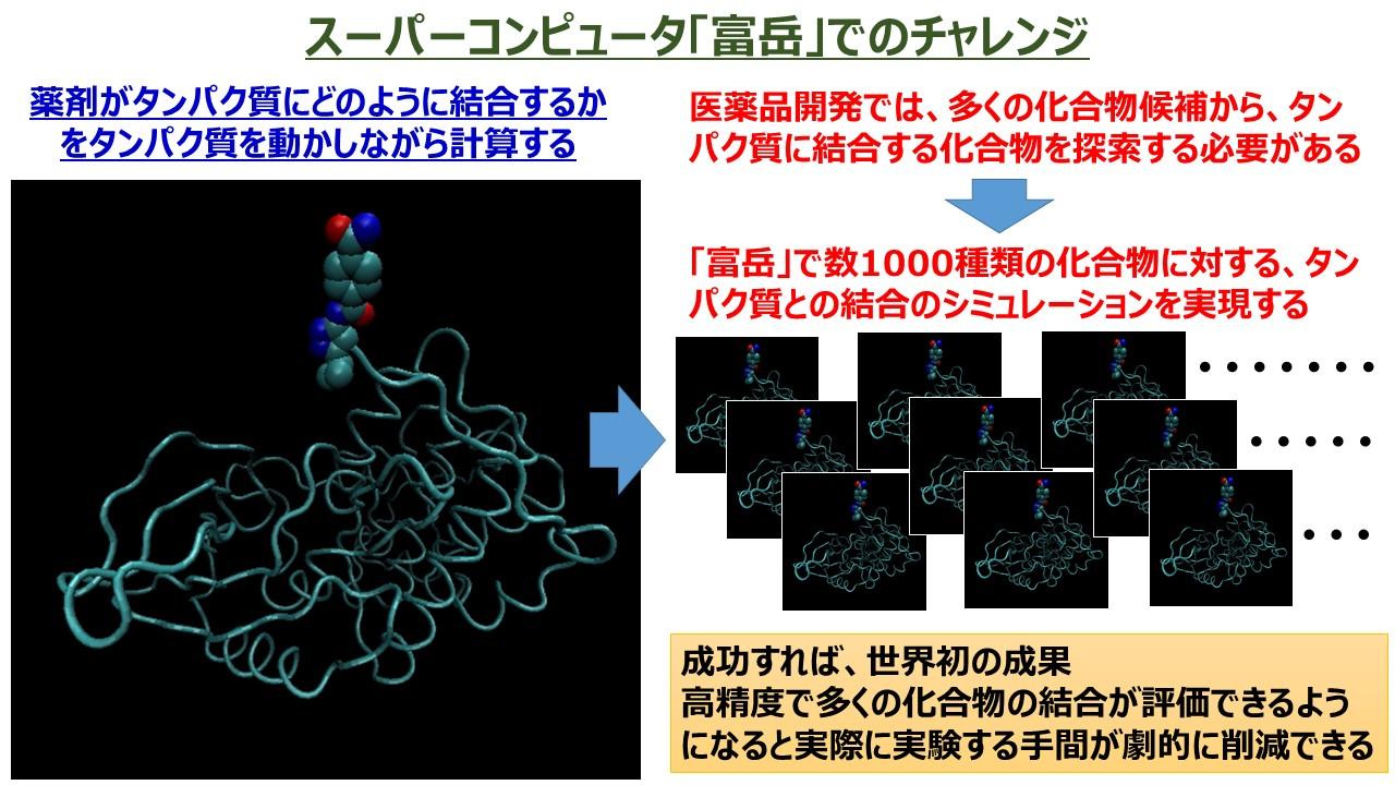 図:スーパーコンピューター「富岳」でのチャレンジ