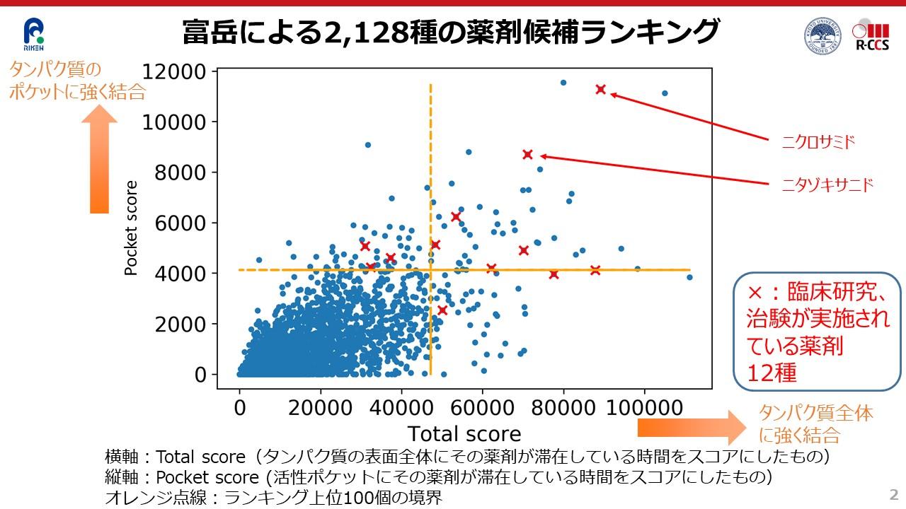 図:富岳により2,128種の薬剤候補ランキング