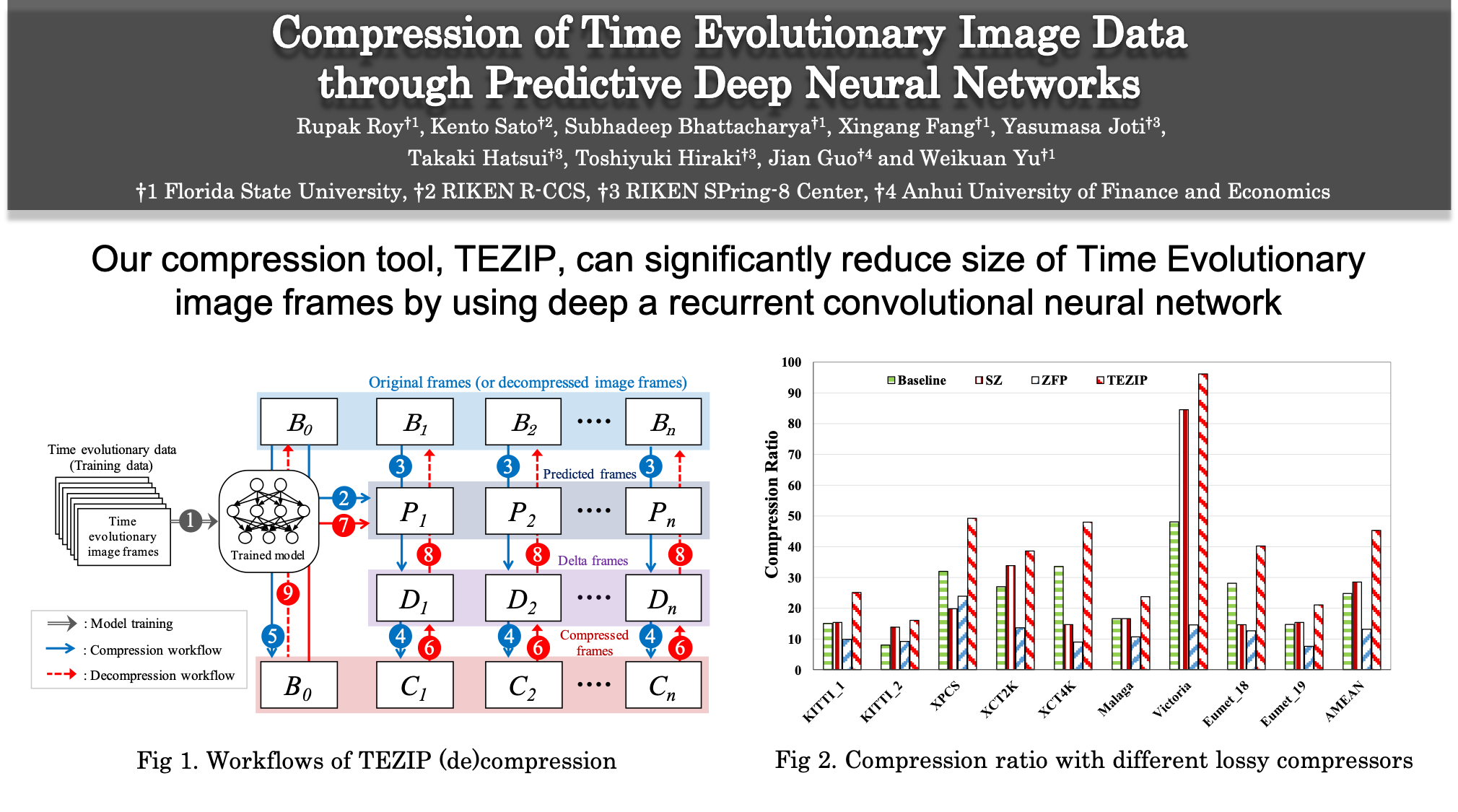 Compression of Time Evolutionary Image Data through Predictive Deep Neural Networks