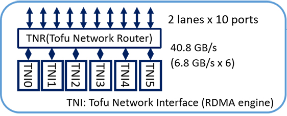 図:TofuDインターコネクトの構成
