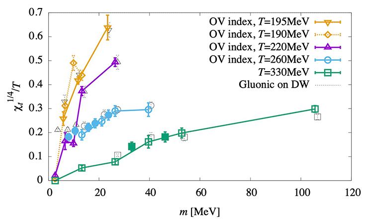 図:高温2フレーバーQCDにおけるトポロジカル感受率のクォーク質量依存性