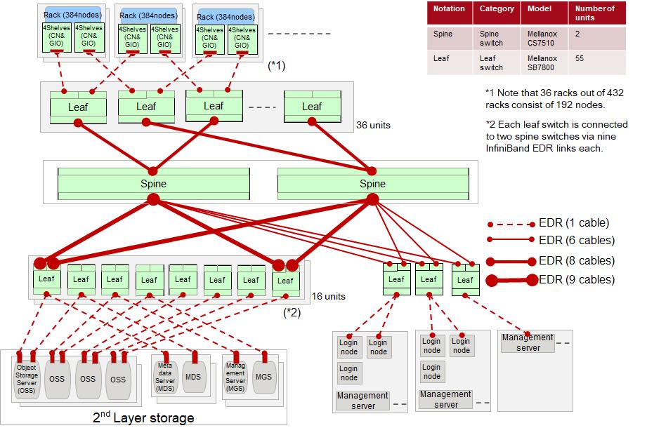 I/Oネットワーク